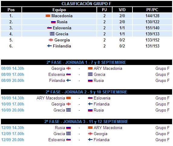 Eurobasket Calendario.Calendario Y Horarios De La Segunda Fase Del Eurobasket De Lituania